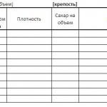 Шаблон таблицы для контроля за процессом брожения пива