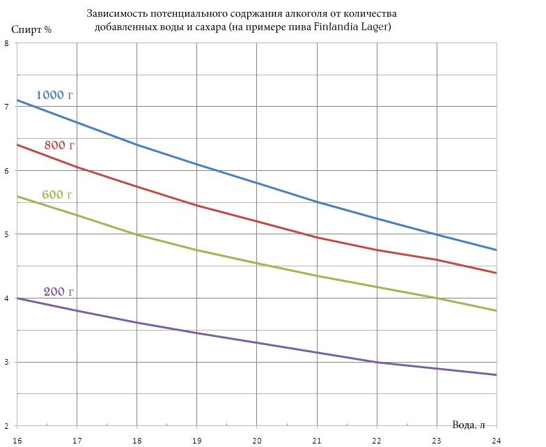 Зависимость содержания алкоголя от сахара и воды